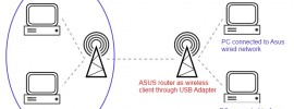 Asus WL500g Wireless Client Mode