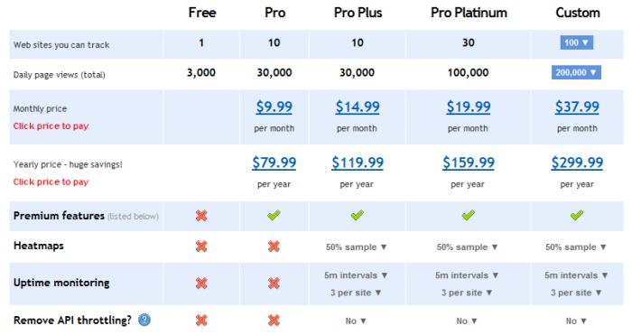 Clicky Analytics Prices