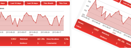 YouTube Analytics Dashboard for Wordpress