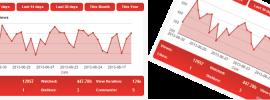 YouTube Analytics Dashboard for Wordpress