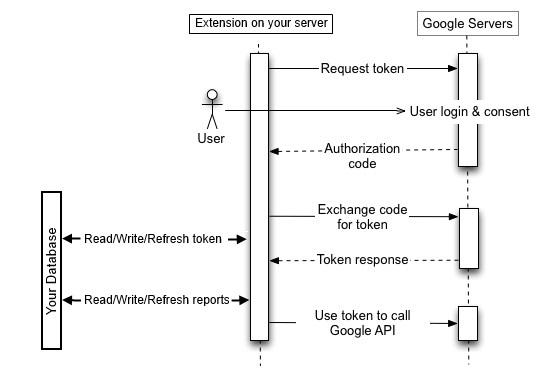 Webflow GAPI extension