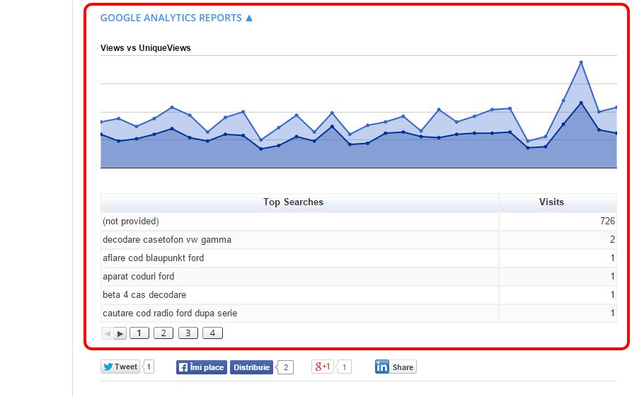 Google Analytics Dashboard for WordPress Reports