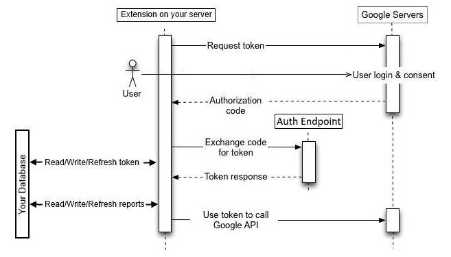Data flow with an Auth Endpoint